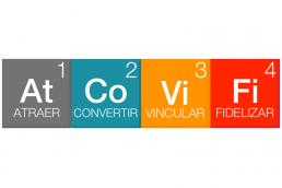 4 Elementos del Inbound Marketing